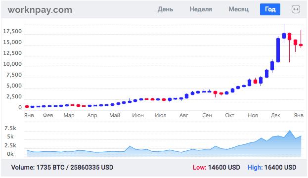 bitcoin график 11/01/18