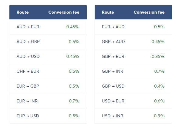 комиссия transferwise за конвертацию валют